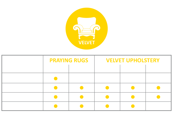 Velvet treatment processes : back sizing, pile processing, polishing, shearing