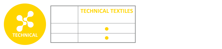 Technical textiles treatment processes : singeing, shearing